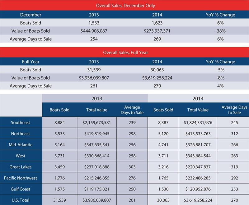 U.S. Brokerage Sales Rise in December