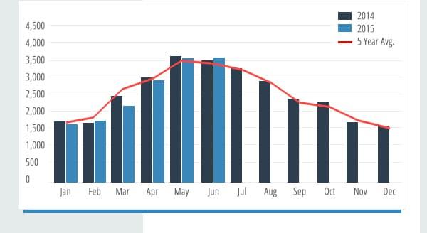 YachtWorld Chart