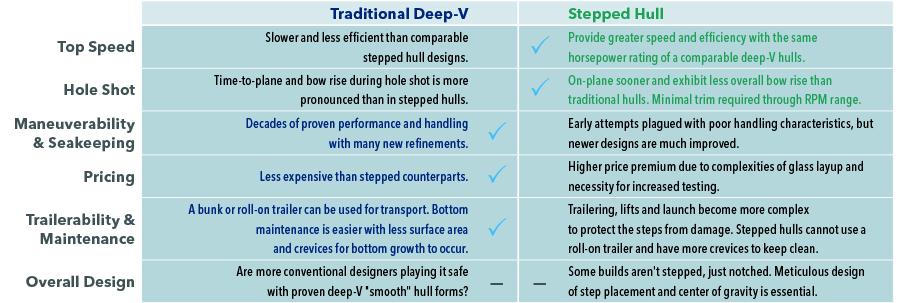 DeepV-SteppedHull-Chart